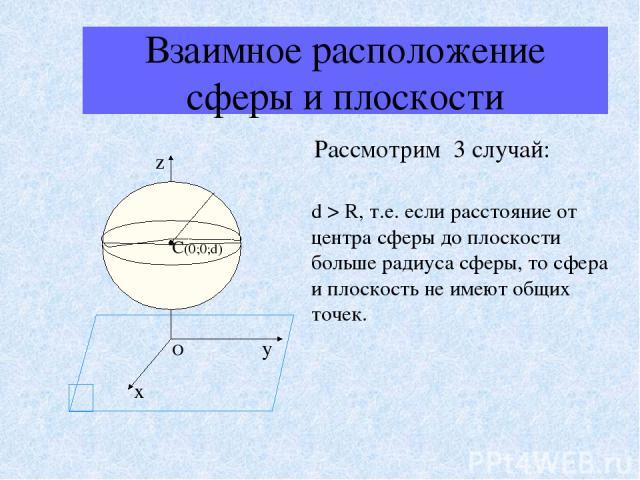 Взаимное расположение сферы и плоскости Рассмотрим 3 случай: d > R, т.е. если расстояние от центра сферы до плоскости больше радиуса сферы, то сфера и плоскость не имеют общих точек. α O C(0;0;d)