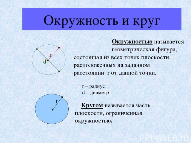 Окружность и круг Окружностью называется геометрическая фигура, состоящая из всех точек плоскости, расположенных на заданном расстоянии r от данной точки. r – радиус d – диаметр Кругом называется часть плоскости, ограниченная окружностью. d r r