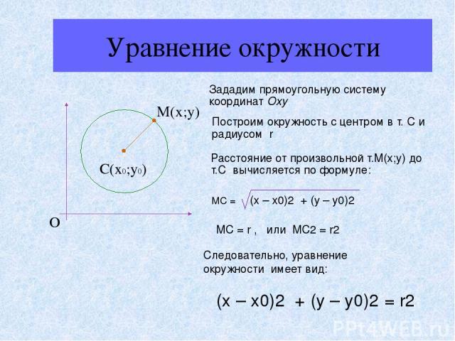 Уравнение окружности О С(х0;у0) М(х;у) Зададим прямоугольную систему координат Оxy Построим окружность c центром в т. С и радиусом r Расстояние от произвольной т.М(х;у) до т.С вычисляется по формуле: МС = (x – x0)2 + (y – y0)2 МС = r , или МС2 = r2 …