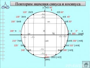Повторим значения синуса и косинуса у π/2 90° 1 120° 2π/3 π/3 60° 135° 3π/4 π/4