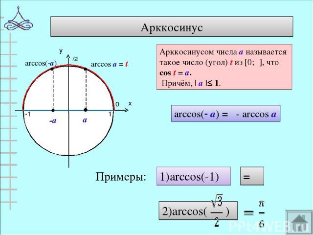 Арккосинус 0 π 1 -1 arccos(-а) Арккосинусом числа а называется такое число (угол) t из [0;π], что cos t = а. Причём, | а |≤ 1. arccos(- а) = π- arccos а Примеры: 1)arccos(-1) = π 2)arccos( )