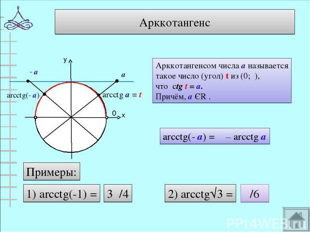 Арккотангенс у х 0 π arcctg а = t Арккотангенсом числа а называется такое число (угол) t из (0;π), что ctg t = а. Причём, а ЄR . arcctg(- а) = π – arcctg а - а arcctg(- а) 1) arcctg(-1) = Примеры: 3π/4 2) arcctg√3 = π/6