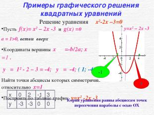 Пусть f(x)= x2 – 2x -3 и g(x) =0 а = 1>0, ветви вверх Координаты вершины x ο =-b