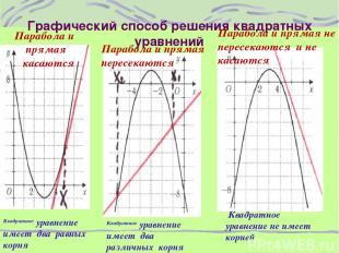 Графический способ решения квадратных уравнений Парабола и прямая касаются Параб