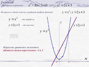 2 способ Преобразуем уравнение к виду Построим в одной системе координат графики