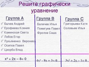 Решите графически уравнение Группа А Бычев Андрей Ерофеева Ксения Каминская Свет