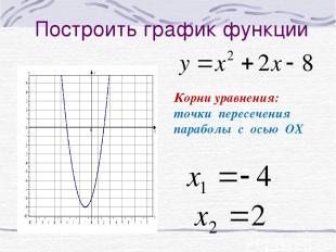Построить график функции Корни уравнения: точки пересечения параболы с осью ОХ