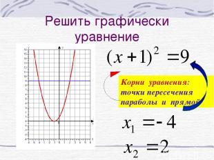 Решить графически уравнение Корни уравнения: точки пересечения параболы и прямой