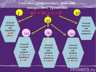 Способы графического решения квадратного уравнения ах² + bх + с = 0 Способ поcтр