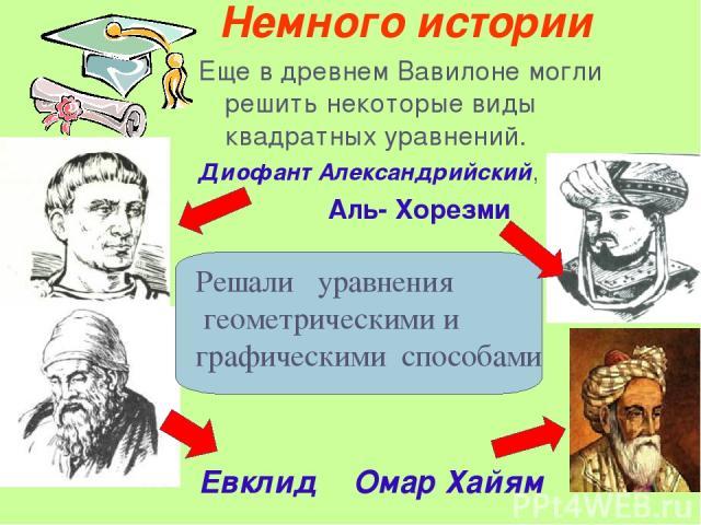 Немного истории Еще в древнем Вавилоне могли решить некоторые виды квадратных уравнений. Диофант Александрийский, Аль- Хорезми . Евклид Омар Хайям Решали уравнения геометрическими и графическими способами