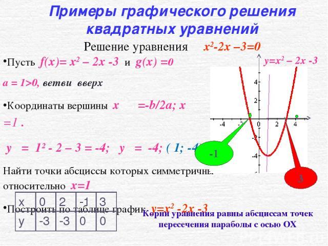 Пусть f(x)= x2 – 2x -3 и g(x) =0 а = 1>0, ветви вверх Координаты вершины x ο =-b/2a; x ο =1 . y ο = 1² - 2 – 3 = -4; y ο = -4; ( 1; -4) Найти точки абсциссы которых симметричны относительно х=1 Построить по таблице график y=x2 -2x -3 Примеры графиче…