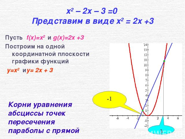 x2 – 2x – 3 =0 Представим в виде x2 = 2x +3 Пусть f(x)=x2 и g(x)=2x +3 Построим на одной координатной плоскости графики функций y=x2 иy= 2x + 3 3 -1 Корни уравнения абсциссы точек пересечения параболы с прямой