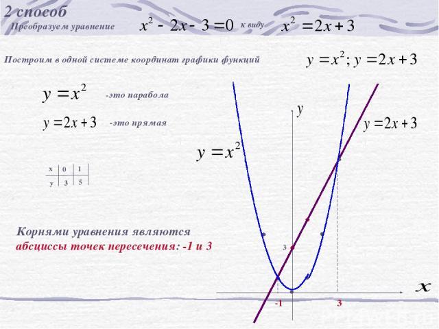 2 способ Преобразуем уравнение к виду Построим в одной системе координат графики функций -это парабола -это прямая х у 0 1 3 5 3 -1 3 Корнями уравнения являются абсциссы точек пересечения: -1 и 3 Корнями уравнения являются абсциссы точек пересечения…