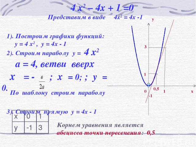 4 x2 – 4x + 1 =0 Представим в виде 4x2 = 4x -1 1). Построим графики функций: у = 4 x2 , у = 4x - 1 2). Строим параболу у = 4 x2 а = 4, ветви вверх хο = - ; хο= 0; ; уο= 0. По шаблону строим параболу 3). Строим прямую у = 4x - 1 -1 0 1 3 1 0,5 Корнем…