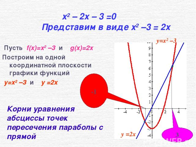 x2 – 2x – 3 =0 Представим в виде x2 –3 = 2x Пусть f(x)=x2 –3 и g(x)=2x Построим на одной координатной плоскости графики функций y=x2 –3 и y =2x -1 3 Корни уравнения абсциссы точек пересечения параболы с прямой y=x2 –3 y =2x