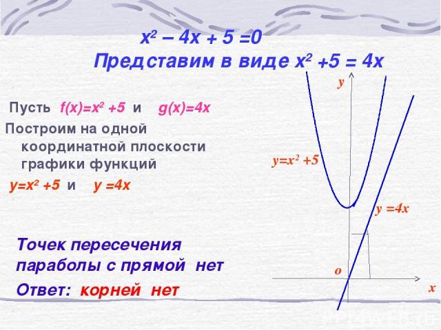 x2 – 4x + 5 =0 Представим в виде x2 +5 = 4x Пусть f(x)=x2 +5 и g(x)=4x Построим на одной координатной плоскости графики функций y=x2 +5 и y =4x Точек пересечения параболы с прямой нет Ответ: корней нет y=x2 +5 y =4x y x о