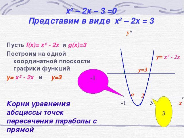 x2 – 2x – 3 =0 Представим в виде x2 – 2x = 3 Пусть f(x)= х² - 2х и g(x)=3 Построим на одной координатной плоскости графики функций y= х² - 2х и y=3 -1 3 Корни уравнения абсциссы точек пересечения параболы с прямой y=3 y= х² - 2х y х о 2 -1 3