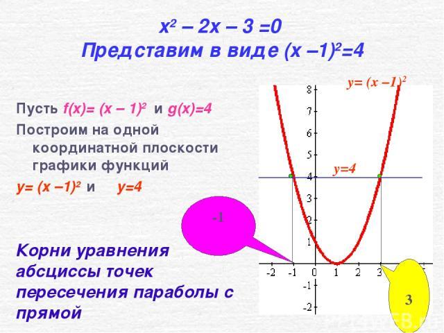 x2 – 2x – 3 =0 Представим в виде (x –1)2=4 Пусть f(x)= (x – 1)2 и g(x)=4 Построим на одной координатной плоскости графики функций y= (x –1)2 и y=4 -1 3 Корни уравнения абсциссы точек пересечения параболы с прямой y=4 y= (x –1)2