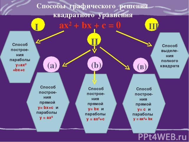 Способы графического решения квадратного уравнения ах² + bх + с = 0 Способ поcтрое- ния параболы y=ах² +bx+c Способ поcтрое- ния прямой у= bx+c и параболы у = ах² Способ поcтрое- ния прямой у= bx и параболы у = ах²+с Способ выделе-ния полного квадра…