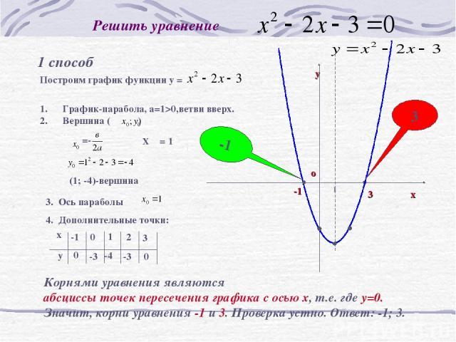Решить уравнение 1 способ Корнями уравнения являются абсциссы точек пересечения графика с осью х, т.е. где у=0. Значит, корни уравнения -1 и 3. Проверка устно. Ответ: -1; 3. -1 1 -1 3 х 3 о у