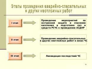 * II этап I этап III этап Проведение мероприятий по экстренной защите и спасению