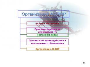 * Организация взаимодействия и всестороннего обеспечения Принятие решения на лик