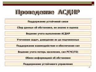 * Поддержание устойчивой связи Сбор данных об обстановке, ее анализ и оценка Под