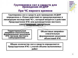 * Группировка сил и средств для проведения АСДНР При ЧС мирного времени Группиро