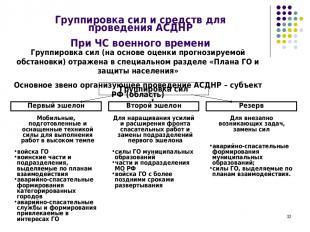 * Группировка сил и средств для проведения АСДНР При ЧС военного времени Группир