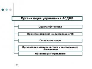 * Организация управления АСДНР Оценка обстановки Принятие решения на ликвидацию