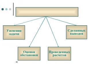 * Уяснения задачи Оценки обстановки Проведенных расчетов Сделанных выводов