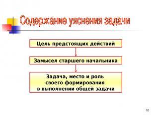 * Цель предстоящих действий Замысел старшего начальника Задача, место и роль сво