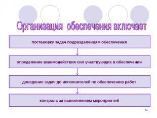 * постановку задач подразделениям обеспечения контроль за выполнением мероприяти
