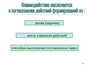 * целям (задачам) месту и времени действий способам выполнения поставленных зада