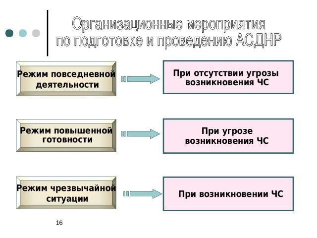 * Режим повышенной готовности Режим повседневной деятельности Режим чрезвычайной ситуации