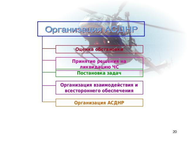 * Организация взаимодействия и всестороннего обеспечения Принятие решения на ликвидацию ЧС Постановка задач Оценка обстановки Организация АСДНР