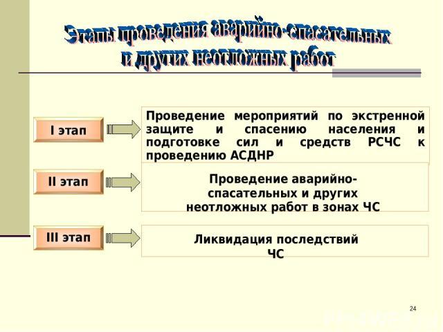 * II этап I этап III этап Проведение мероприятий по экстренной защите и спасению населения и подготовке сил и средств РСЧС к проведению АСДНР