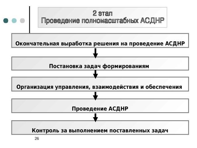 * Окончательная выработка решения на проведение АСДНР Постановка задач формированиям Организация управления, взаимодействия и обеспечения Контроль за выполнением поставленных задач Проведение АСДНР