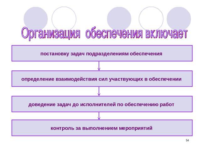 * постановку задач подразделениям обеспечения контроль за выполнением мероприятий определение взаимодействия сил участвующих в обеспечении доведение задач до исполнителей по обеспечению работ