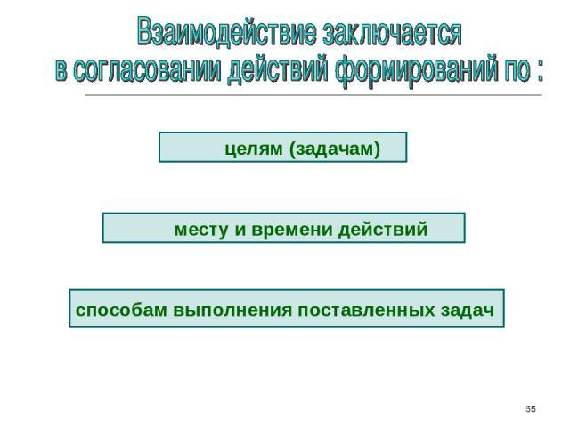 * целям (задачам) месту и времени действий способам выполнения поставленных задач