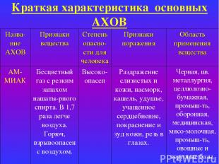 Краткая характеристика основных АХОВ Назва-ние АХОВ Признаки вещества Степень оп