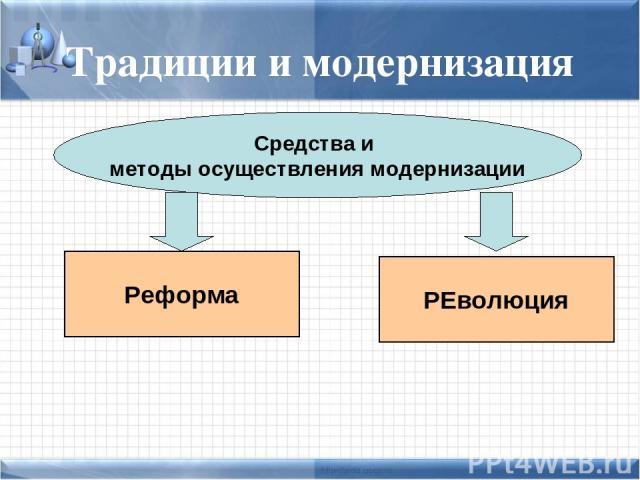 Традиции и модернизация Средства и методы осуществления модернизации Реформа РЕволюция