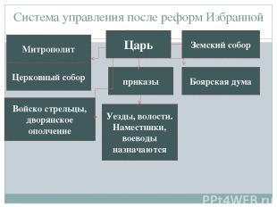 Система управления после реформ Избранной рады. Царь Митрополит Войско стрельцы,
