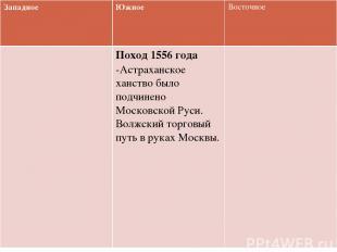 Западное Южное Восточное Поход 1556 года-Астраханское ханство было подчинено Мос