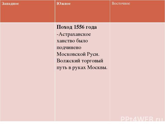 Западное Южное Восточное Поход 1556 года-Астраханское ханство было подчинено Московской Руси. Волжский торговый путь в руках Москвы.