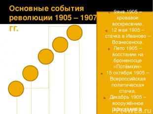 Основные события революции 1905 – 1907 гг. 9янв.1905 –кровавое воскресение. 12 м