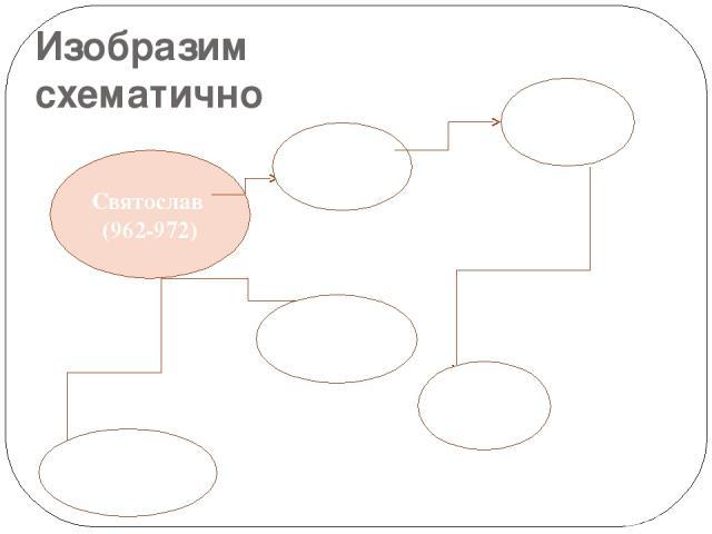 Изобразим схематично Святослав (962-972) Рязань966 Булгар 965 Саркел 967,969 Царьград Итиль