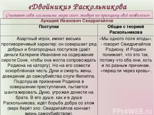«Двойники» Раскольникова Считают себя «сильными мира сего», живут по принципу «в