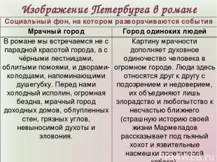 Изображение Петербурга в романе Социальный фон, на котором разворачиваются событ