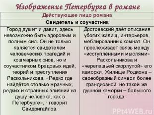 Изображение Петербурга в романе Действующее лицо романа Свидетель и соучастник Г
